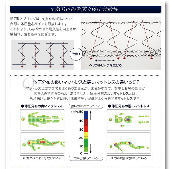 デュラテクノマットレスの耐圧分散