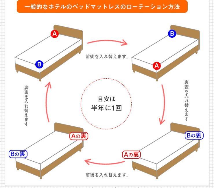 マットレスのローテーション方法