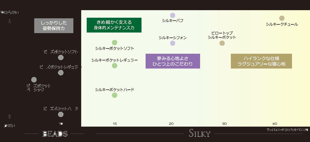 日本ベッドのポケットコイルマットレスシルキーシリーズの硬さ